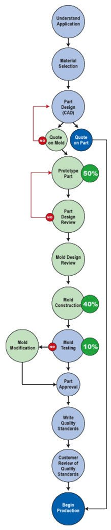 The Typical Steps of Our Plastic Injection Molding Jobs